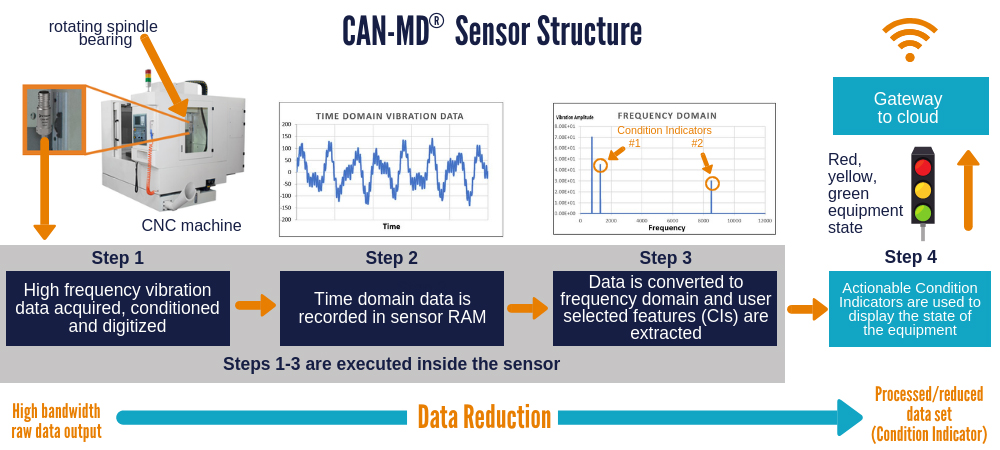 CAN-MD Sensor Structure